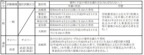 合格 31 警視庁 発表 年度 採用